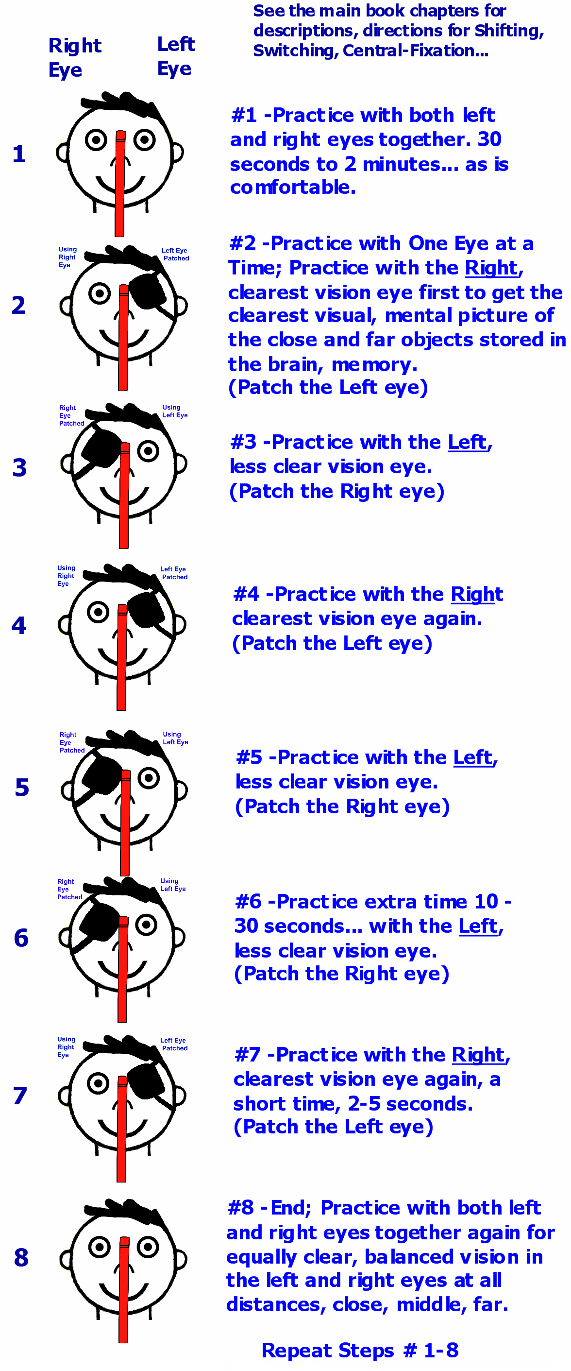Eight Steps for Switching Close and Far with Both Eyes Together and One Eye at a Time
