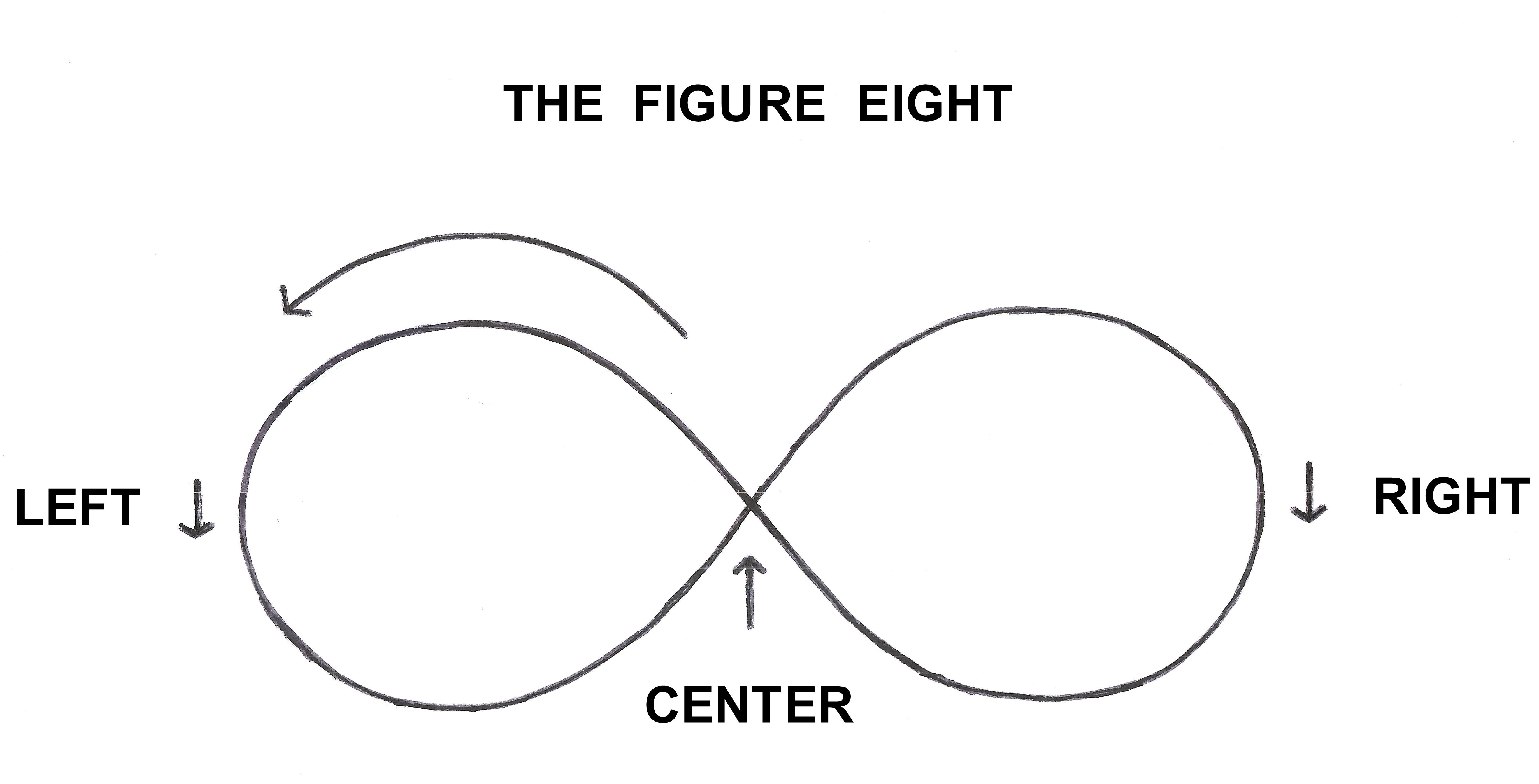 Figure Eight - Draw up the Middle and to the Left First